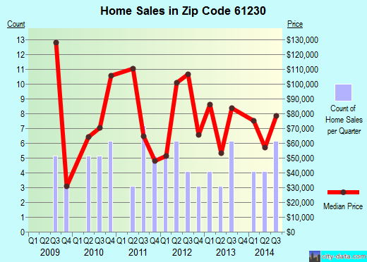 Zip code 61230 (Albany, Illinois) real estate house value trends