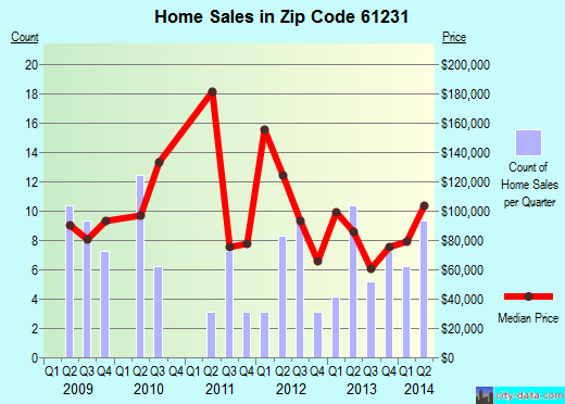 Zip code 61231 (Aledo, Illinois) real estate house value trends