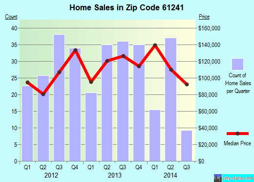 Zip code 61241 (Colona, Illinois) real estate house value trends
