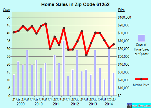 Zip code 61252 (Fulton, Illinois) real estate house value trends