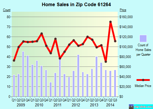 Zip code 61264 (Milan, Illinois) real estate house value trends