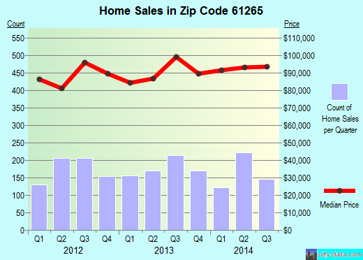 Zip code 61265 (Moline, Illinois) real estate house value trends