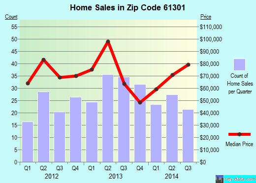 Zip code 61301 (La Salle, Illinois) real estate house value trends