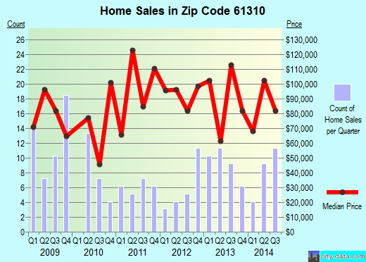 Zip code 61310 (Amboy, Illinois) real estate house value trends