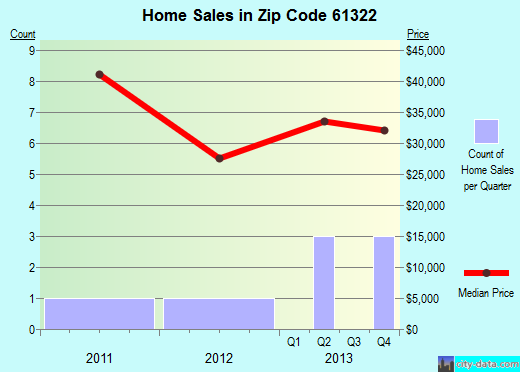 Zip code 61322 (De Pue, Illinois) real estate house value trends