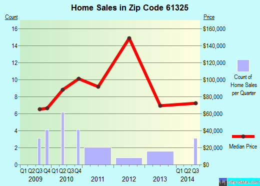 Zip code 61325 (Grand Ridge, Illinois) real estate house value trends