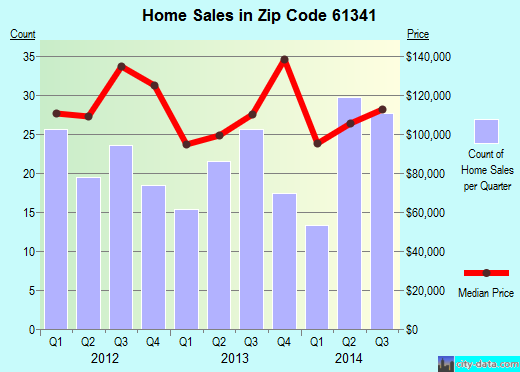 Zip code 61341 (Marseilles, Illinois) real estate house value trends