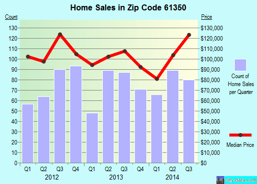 Zip code 61350 (OTTAWA, Illinois) real estate house value trends