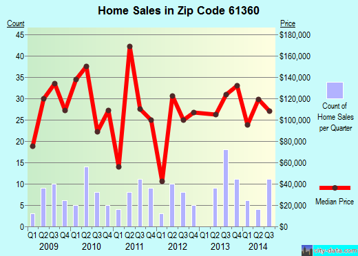 Zip code 61360 (Seneca, Illinois) real estate house value trends