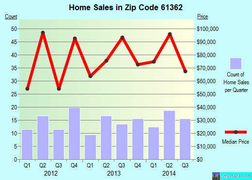 Zip code 61362 (Spring Valley, Illinois) real estate house value trends