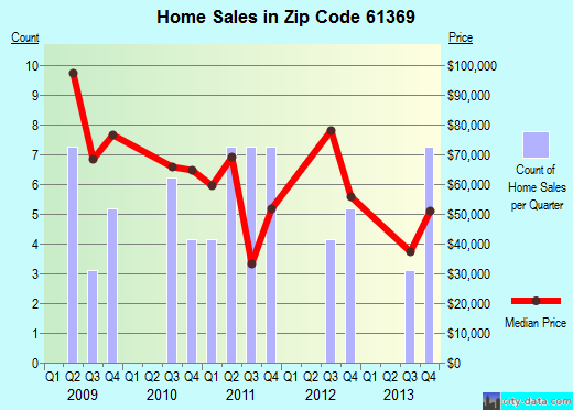 Zip code 61369 (Toluca, Illinois) real estate house value trends
