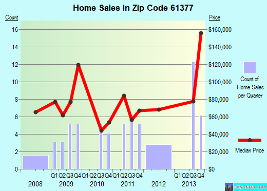 Zip code 61377 (Wenona, Illinois) real estate house value trends
