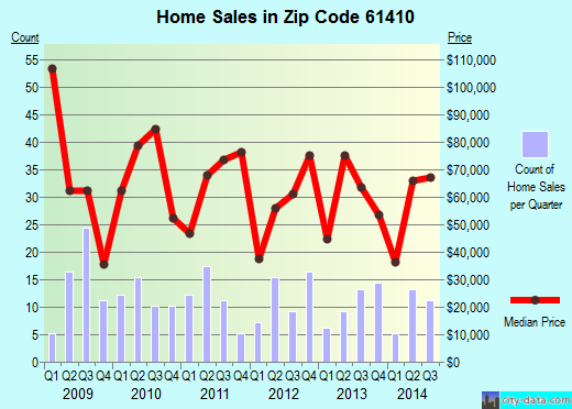 Zip code 61410 (Abingdon, Illinois) real estate house value trends
