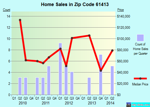 Zip code 61413 (Alpha, Illinois) real estate house value trends