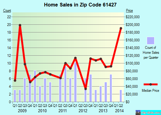 Zip code 61427 (Cuba, Illinois) real estate house value trends