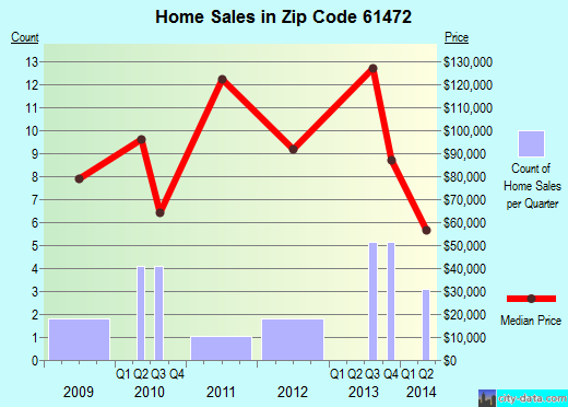 Zip code 61472 (Rio, Illinois) real estate house value trends