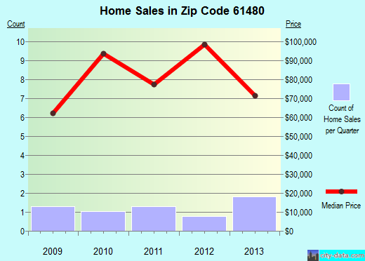 Zip code 61480 (Stronghurst, Illinois) real estate house value trends