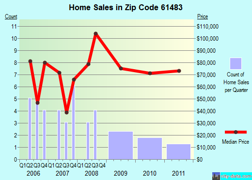 Zip code 61483 (Toulon, Illinois) real estate house value trends