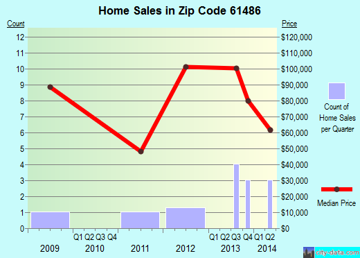 Zip code 61486 (Viola, Illinois) real estate house value trends
