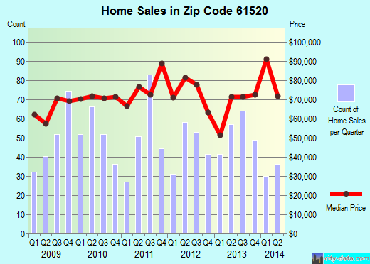 Zip code 61520 (Canton, Illinois) real estate house value trends