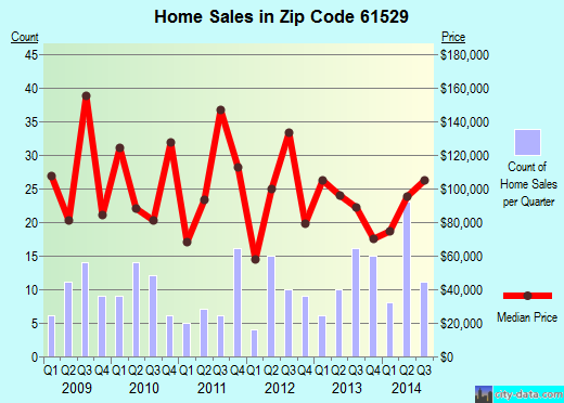Zip code 61529 (Elmwood, Illinois) real estate house value trends