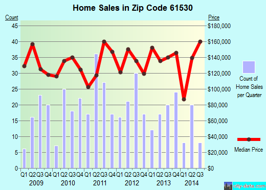 Zip code 61530 (Eureka, Illinois) real estate house value trends