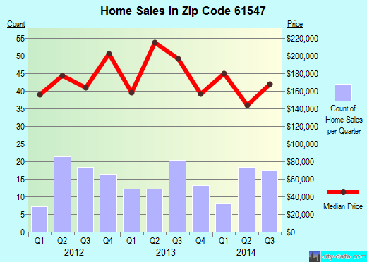 Zip code 61547 (Mapleton, Illinois) real estate house value trends