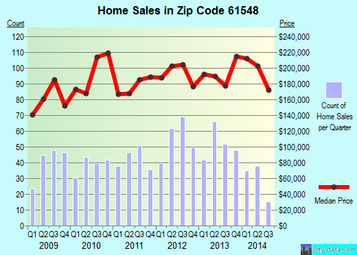 Zip code 61548 (Metamora, Illinois) real estate house value trends