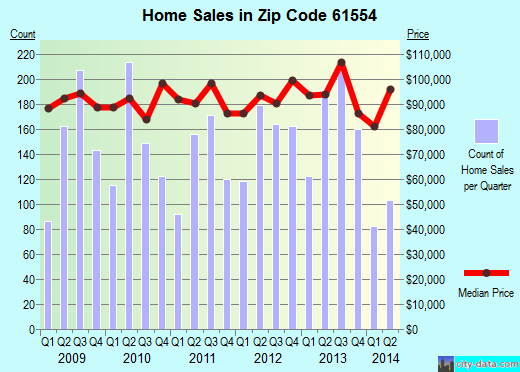Zip code 61554 (Pekin, Illinois) real estate house value trends
