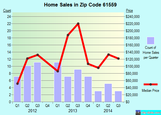 Zip code 61559 (Princeville, Illinois) real estate house value trends