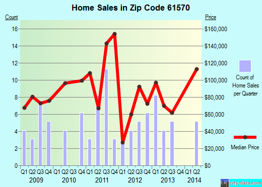 Zip code 61570 (Washburn, Illinois) real estate house value trends
