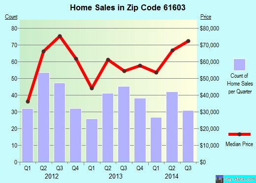 Zip code 61603 (Peoria, Illinois) real estate house value trends