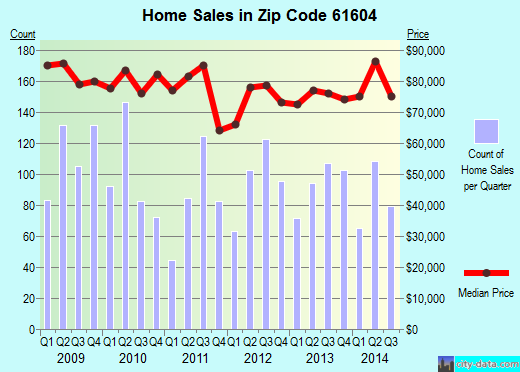 Zip code 61604 (Peoria, Illinois) real estate house value trends