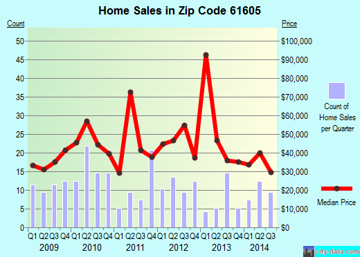 Zip code 61605 (PEORIA, Illinois) real estate house value trends