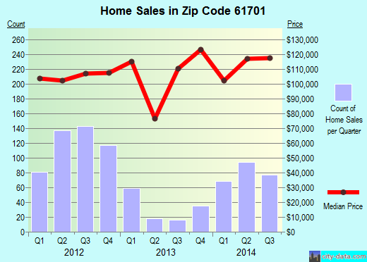 Zip code 61701 (Bloomington, Illinois) real estate house value trends