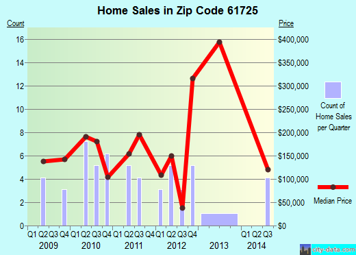 Zip code 61725 (CARLOCK, Illinois) real estate house value trends