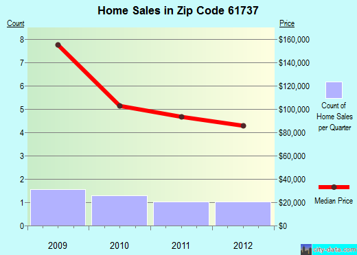 Zip code 61737 (Ellsworth, Illinois) real estate house value trends