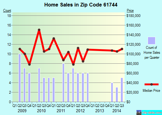 Zip code 61744 (Gridley, Illinois) real estate house value trends
