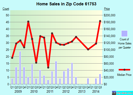 Zip code 61753 (LEXINGTON, Illinois) real estate house value trends