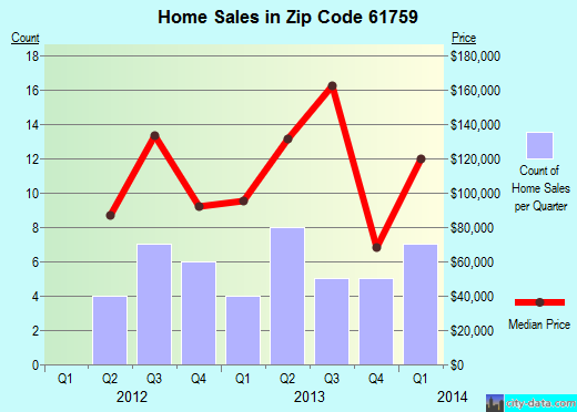 Zip code 61759 (Minier, Illinois) real estate house value trends