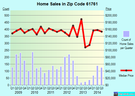 Zip code 61761 (Normal, Illinois) real estate house value trends