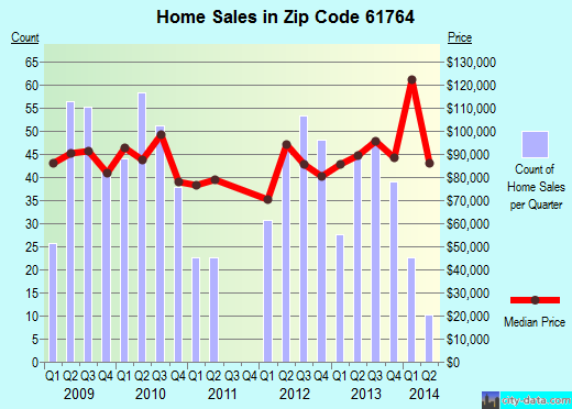 Zip code 61764 (Pontiac, Illinois) real estate house value trends