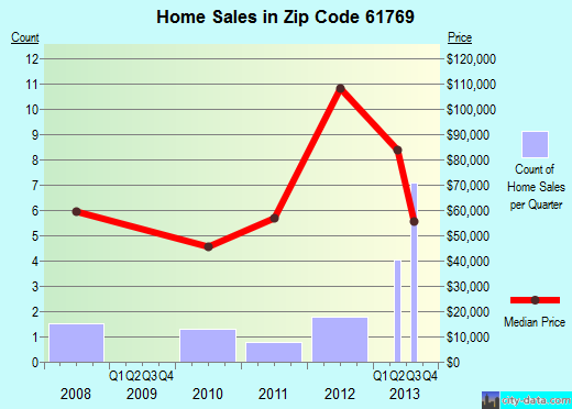 Zip code 61769 (Saunemin, Illinois) real estate house value trends