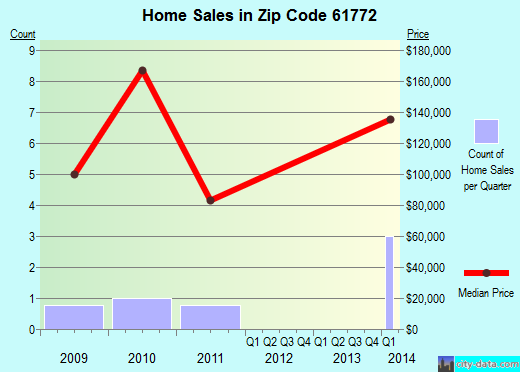 Zip code 61772 (, Illinois) real estate house value trends