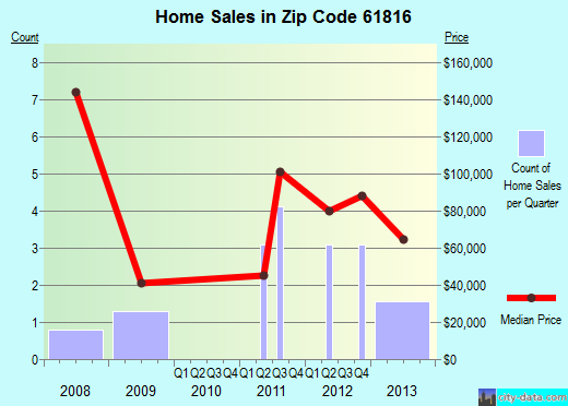 Zip code 61816 (Broadlands, Illinois) real estate house value trends