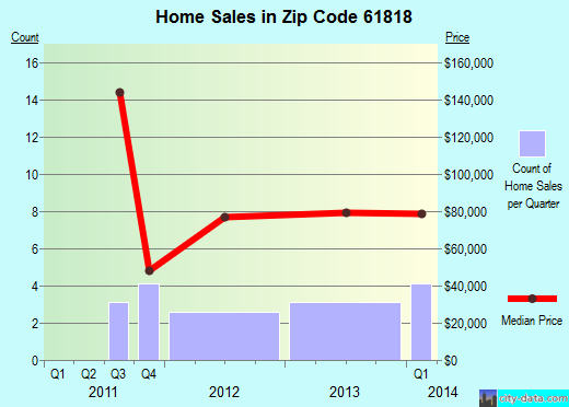 Zip code 61818 (Cerro Gordo, Illinois) real estate house value trends