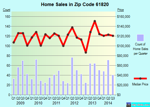 Zip code 61820 (Champaign, Illinois) real estate house value trends