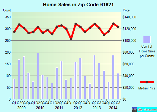 Zip code 61821 (Champaign, Illinois) real estate house value trends