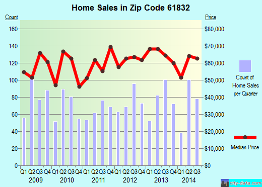 Zip code 61832 (DANVILLE, Illinois) real estate house value trends