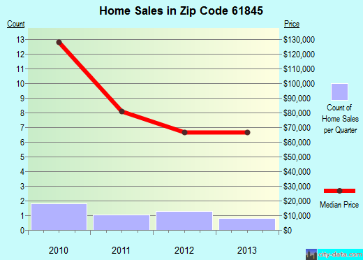 Zip code 61845 (Foosland, Illinois) real estate house value trends